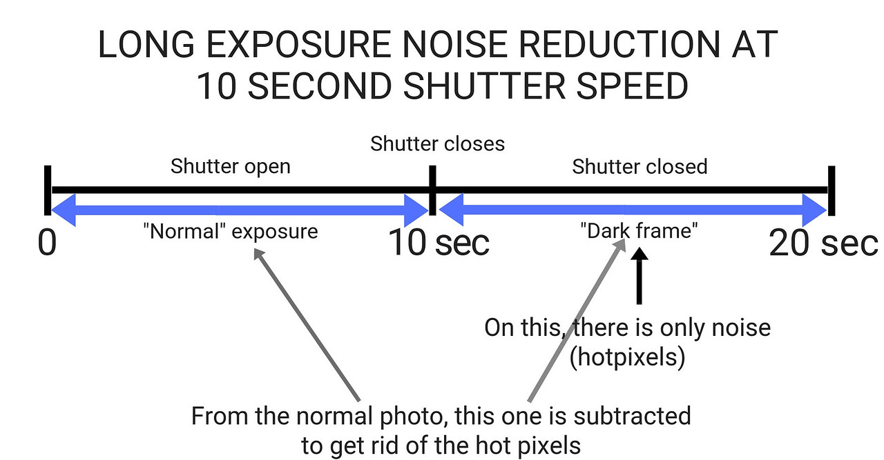 Long exp noise reduction explained