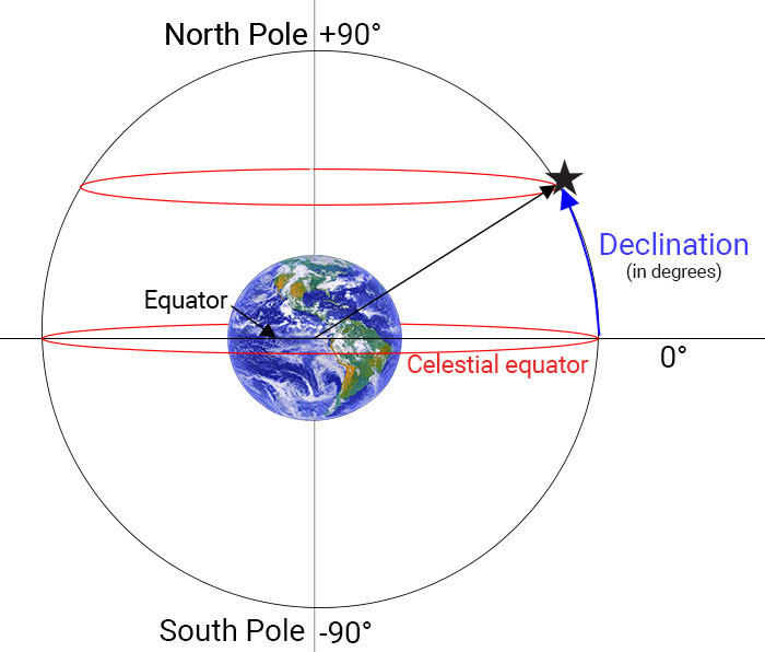 Declination explained