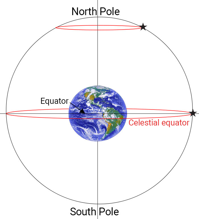 Celestial equator explained