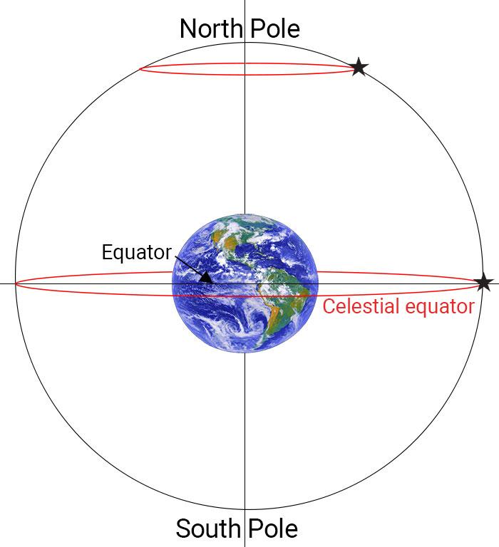 Celestial equator explained