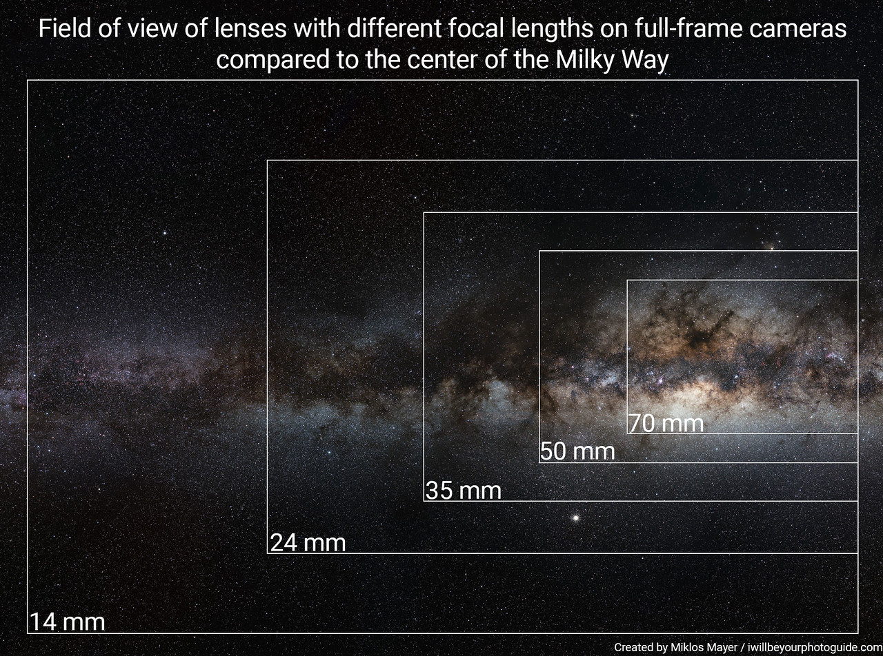Different lenses field of view compared on Milky Way