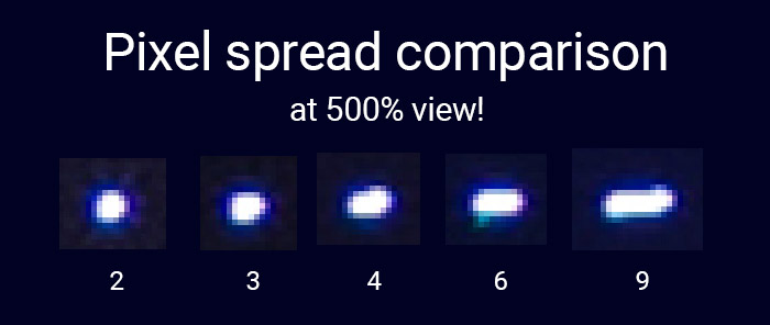 Pixel spread explained
