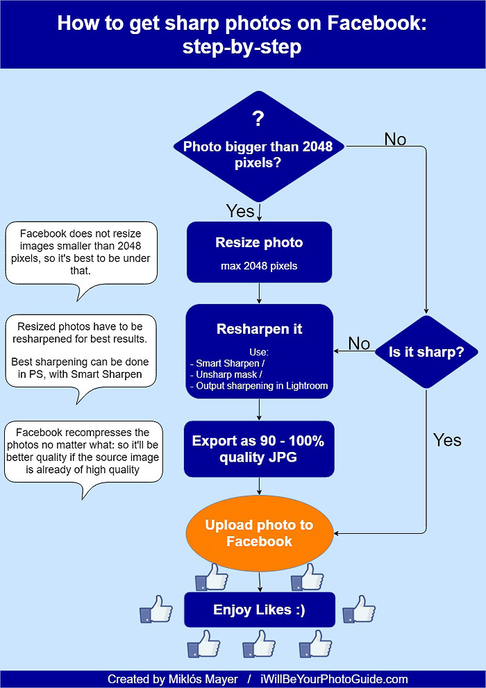 Flowchart to upload sharp photos to Facebook