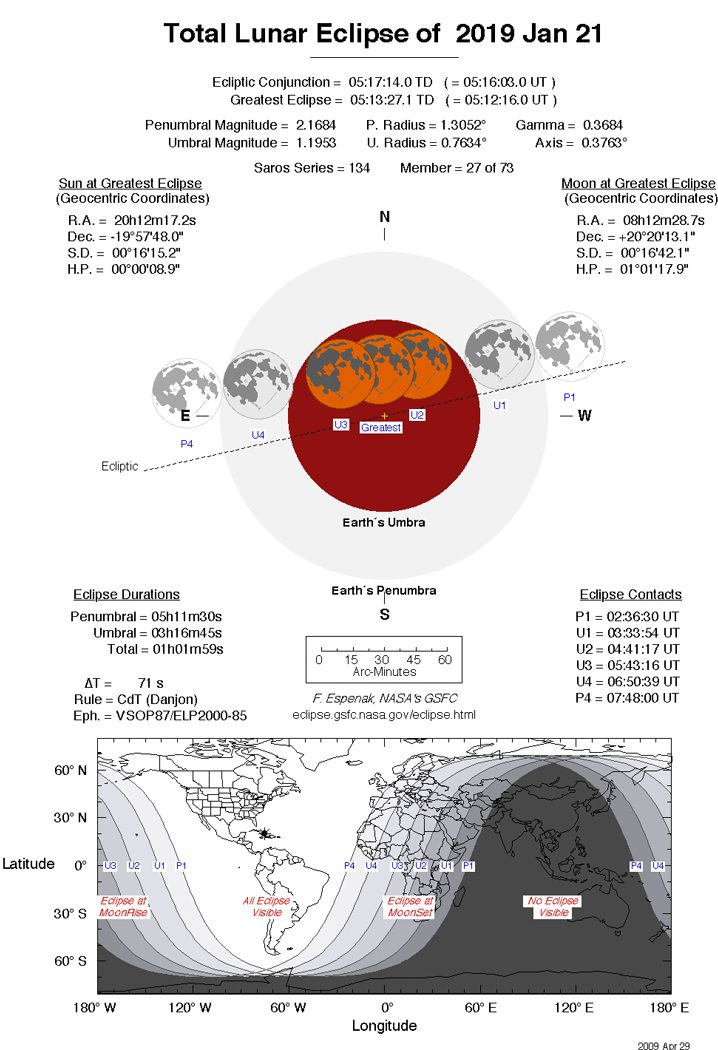 Timings of Lunar eclipse on 2019 january 21st timings from NASA