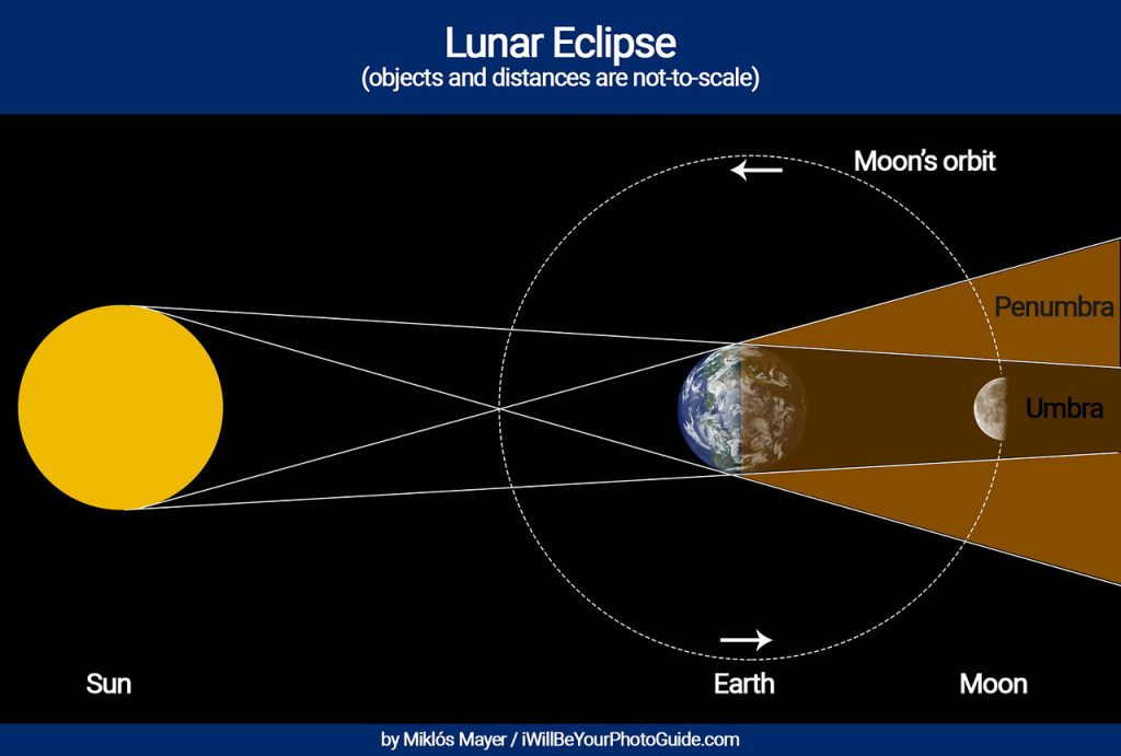 geometry of lunar eclipse explained