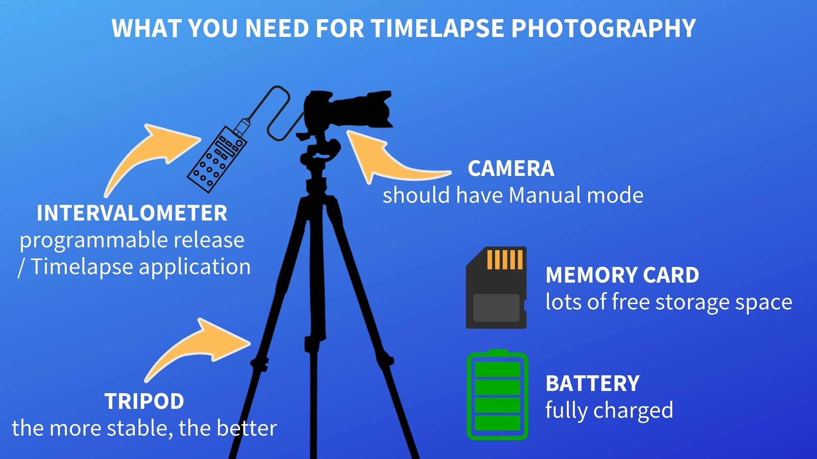 equipment you need for timelaps photography illustration