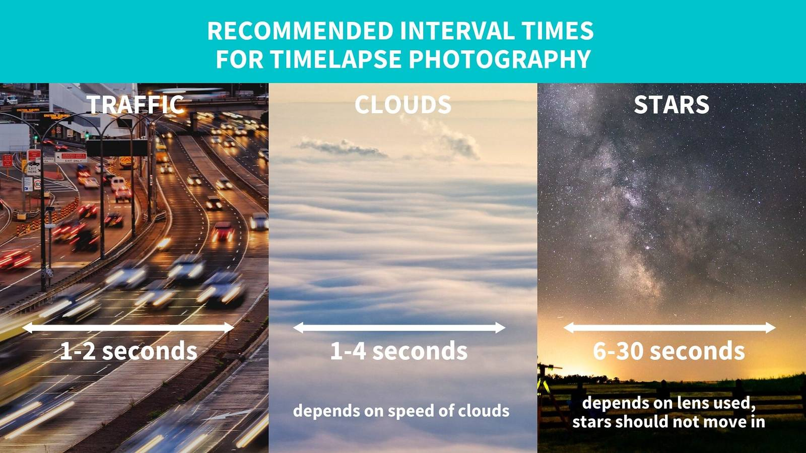 recommended interval times for timelapse photography