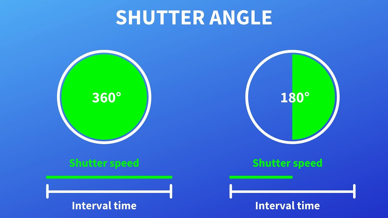 Shutter angle in cinematography illustration