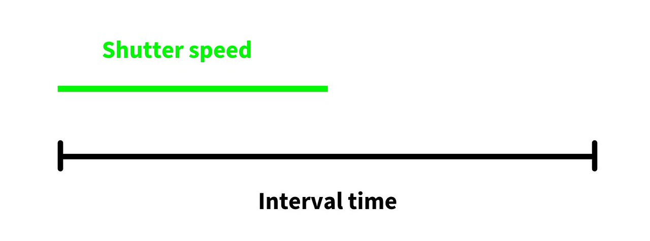 ideal shutter speed for timelapse photography