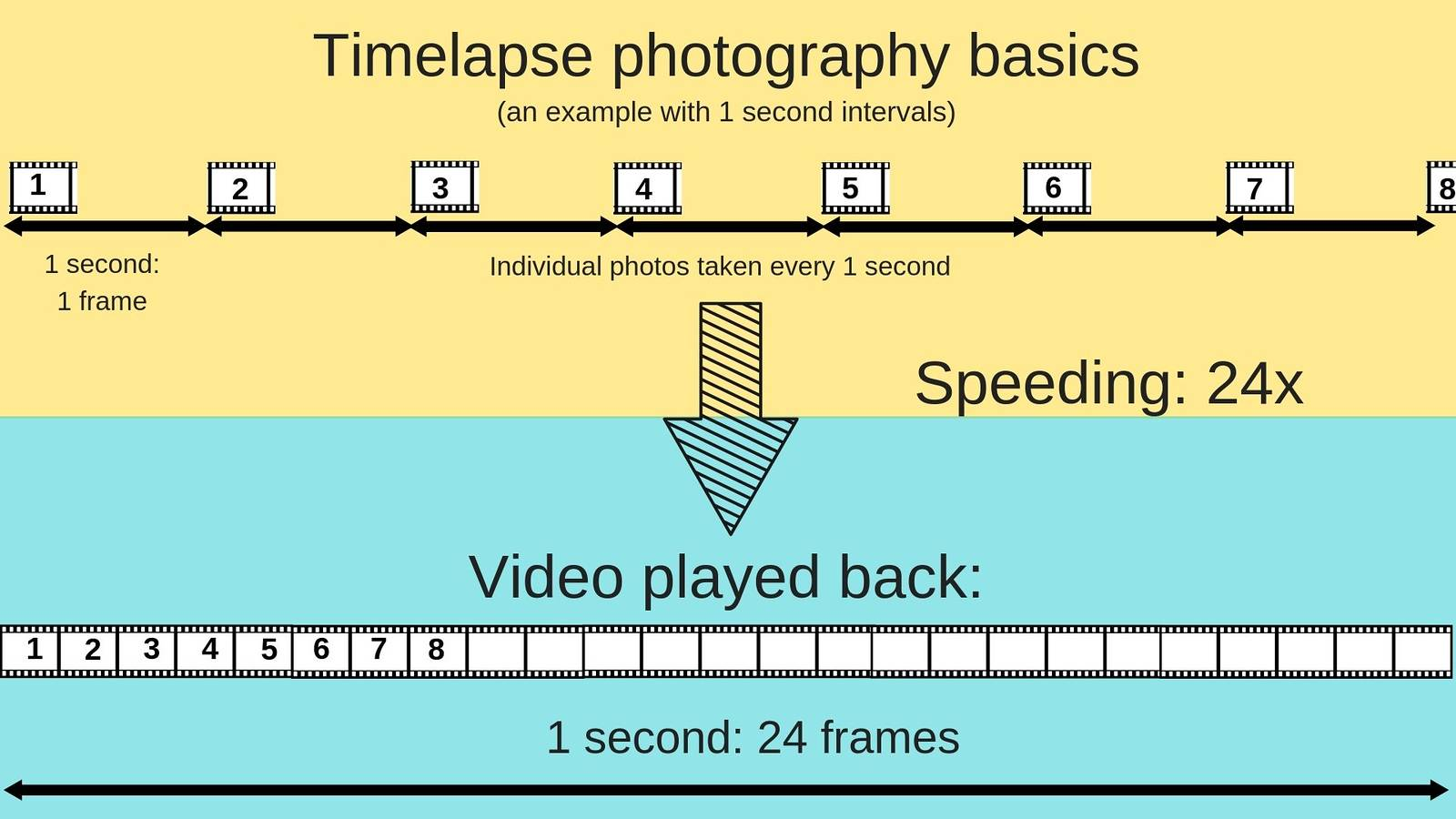 timelapse photography basics frame rate interval