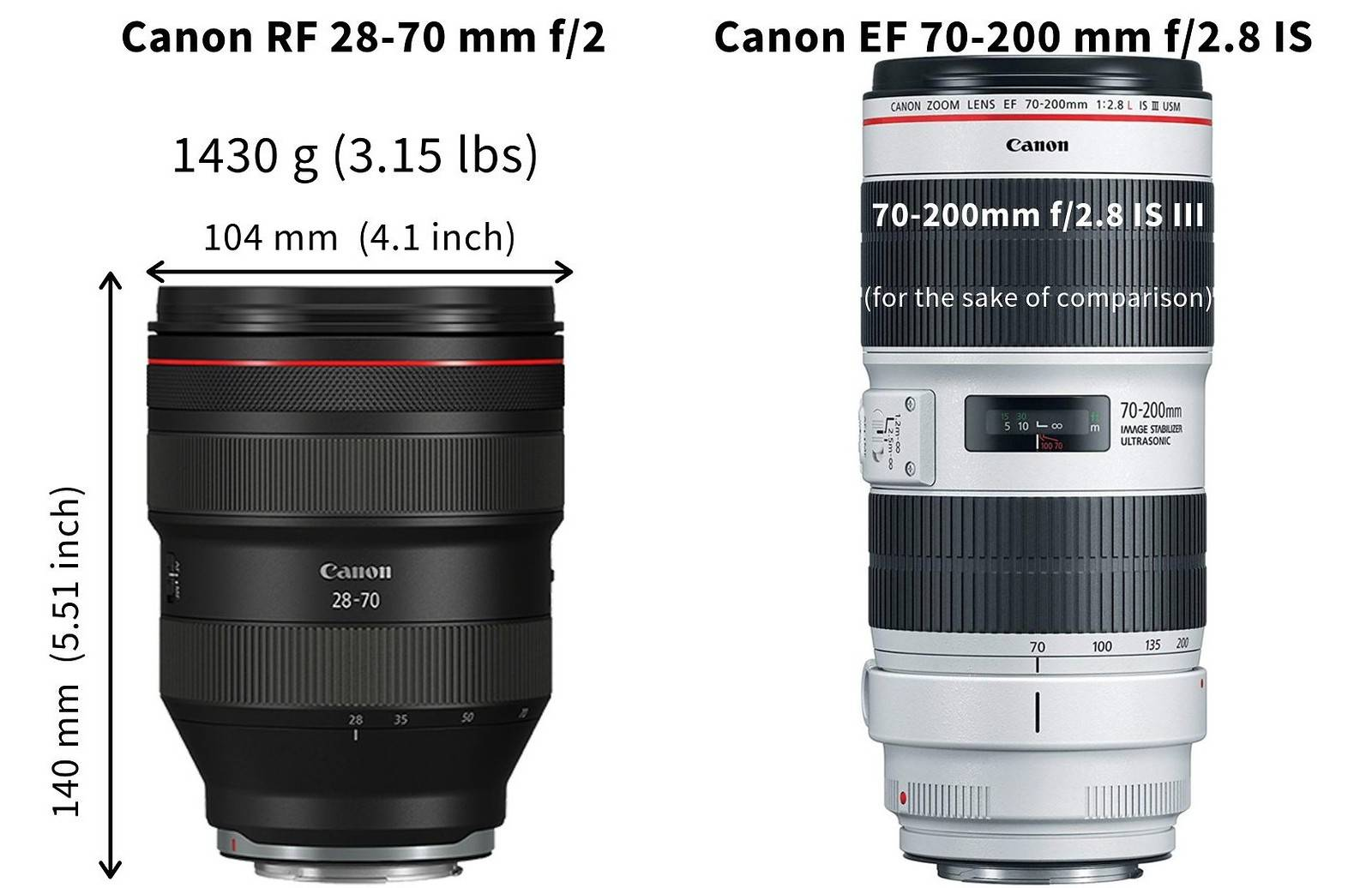 Canon RF 28-70 mm f/2 vs canon 70-200mm f/2.8 side by side